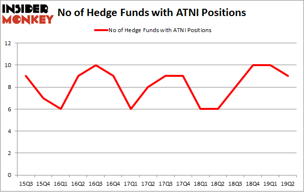 No of Hedge Funds with ATNI Positions
