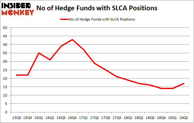 No of Hedge Funds with SLCA Positions