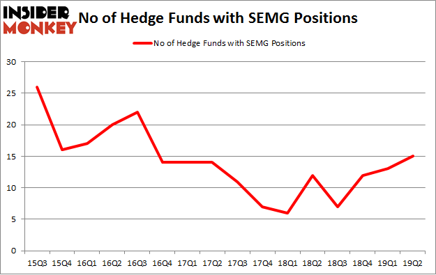 No of Hedge Funds with SEMG Positions