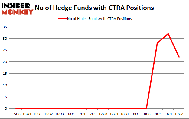 No of Hedge Funds with CTRA Positions