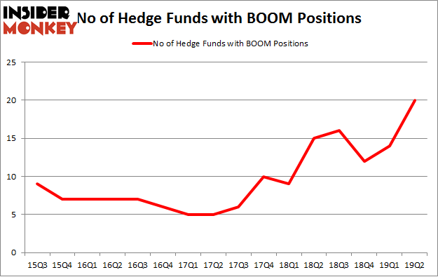 No of Hedge Funds with BOOM Positions