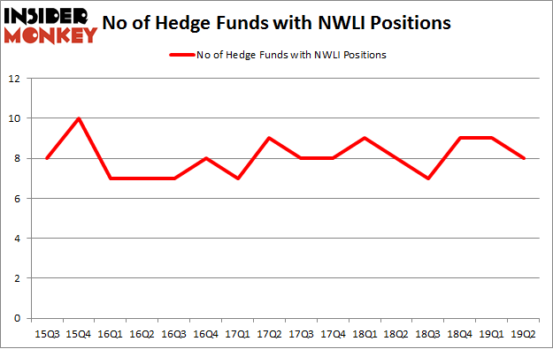 No of Hedge Funds with NWLI Positions