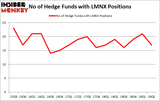 No of Hedge Funds with LMNX Positions
