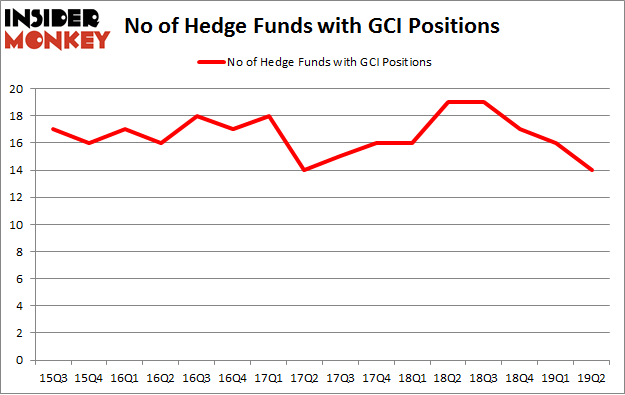No of Hedge Funds with GCI Positions