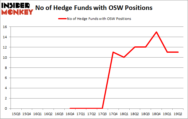 No of Hedge Funds with OSW Positions