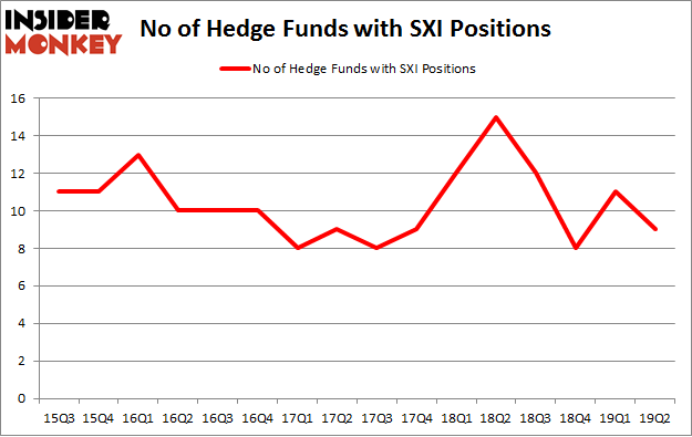 No of Hedge Funds with SXI Positions