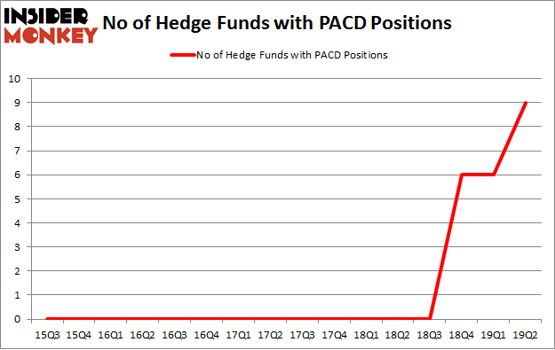 No of Hedge Funds with PACD Positions