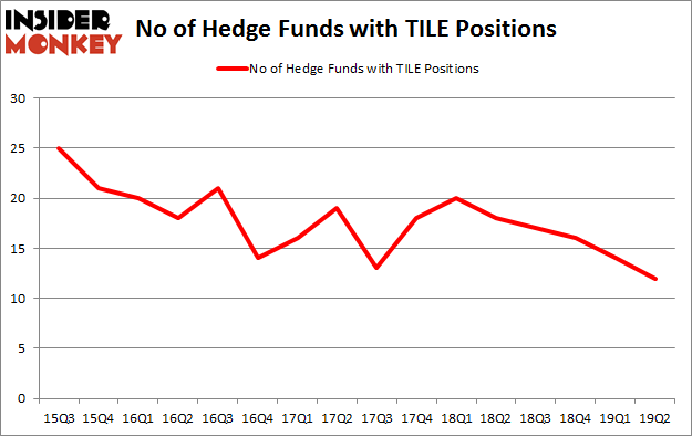 No of Hedge Funds with TILE Positions