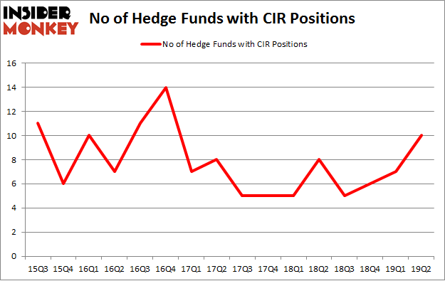 No of Hedge Funds with CIR Positions