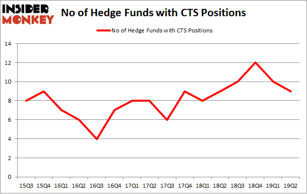 No of Hedge Funds with CTS Positions