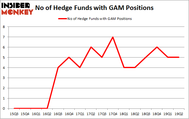 No of Hedge Funds with GAM Positions