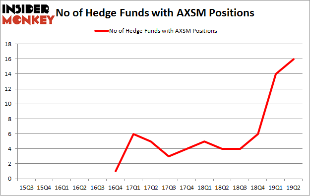 No of Hedge Funds with AXSM Positions
