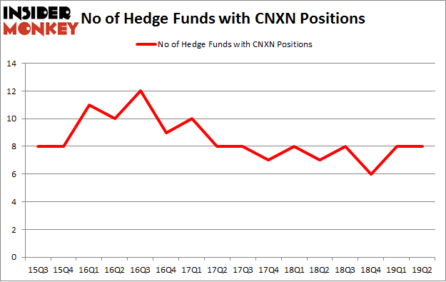 No of Hedge Funds with CNXN Positions