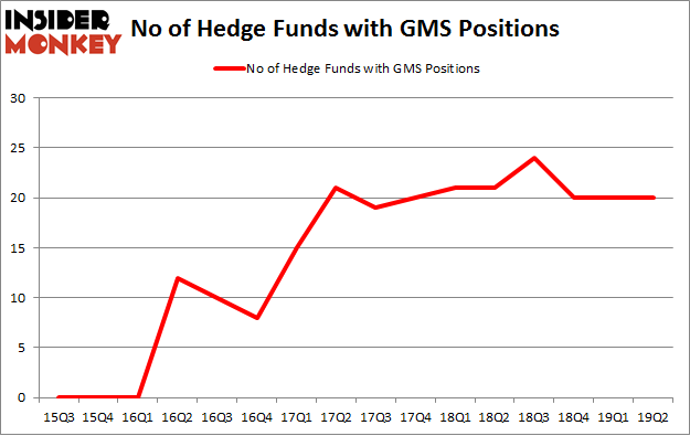 No of Hedge Funds with GMS Positions