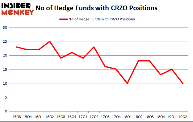 No of Hedge Funds with CRZO Positions