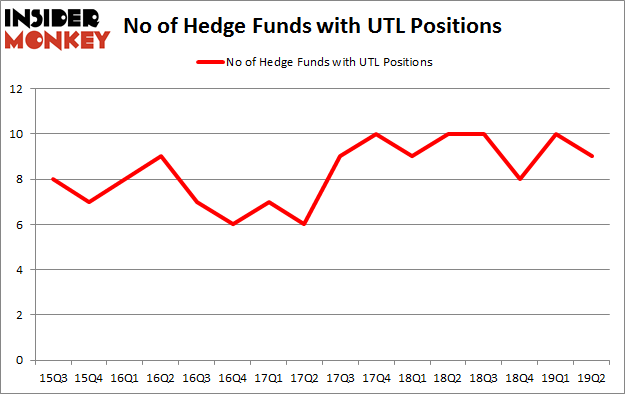 No of Hedge Funds with UTL Positions