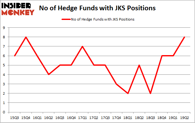 No of Hedge Funds with JKS Positions