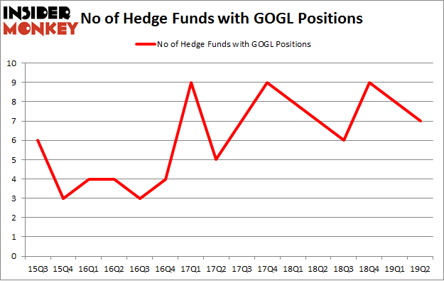 No of Hedge Funds with GOGL Positions