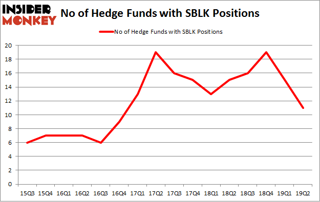No of Hedge Funds with SBLK Positions