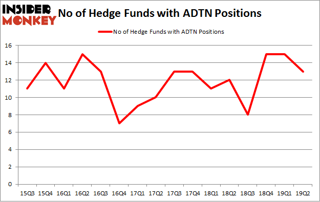 No of Hedge Funds with ADTN Positions