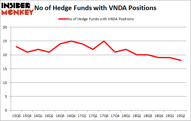 No of Hedge Funds with VNDA Positions
