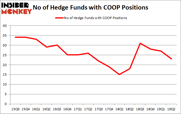 No of Hedge Funds with COOP Positions
