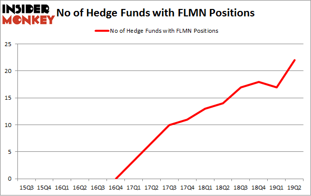 No of Hedge Funds with FLMN Positions