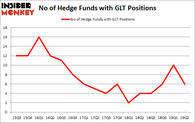 No of Hedge Funds with GLT Positions