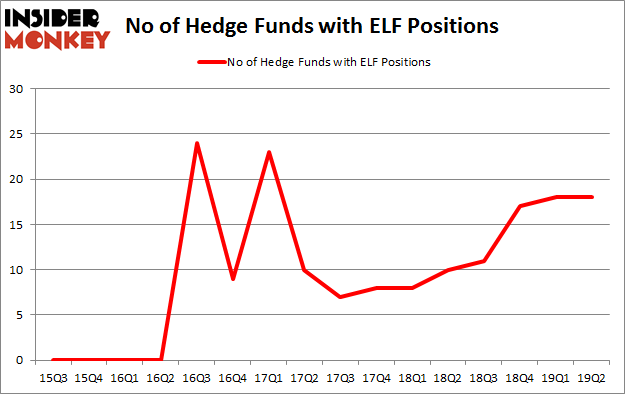 No of Hedge Funds with ELF Positions