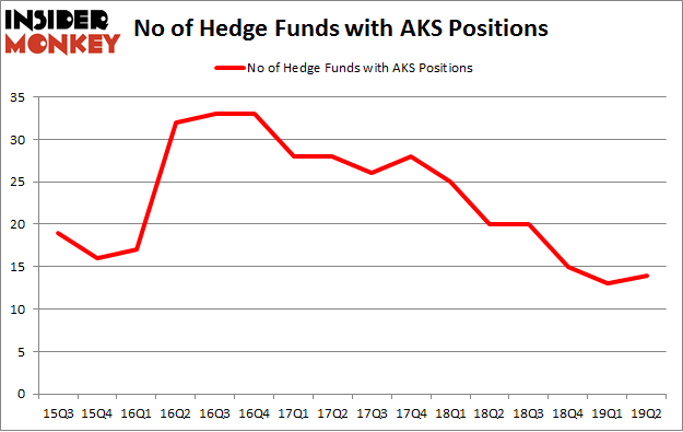 No of Hedge Funds with AKS Positions