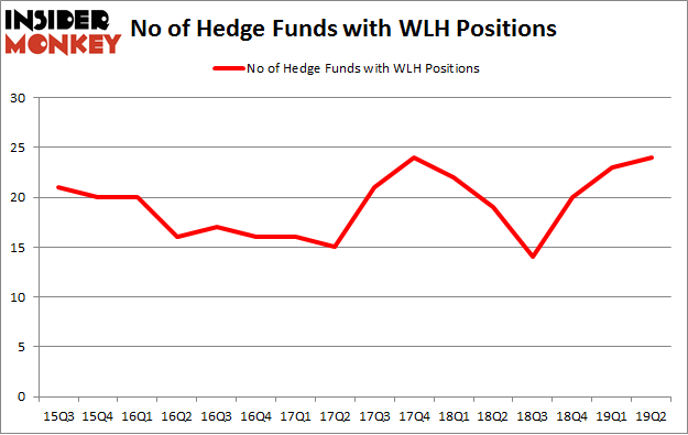 No of Hedge Funds with WLH Positions