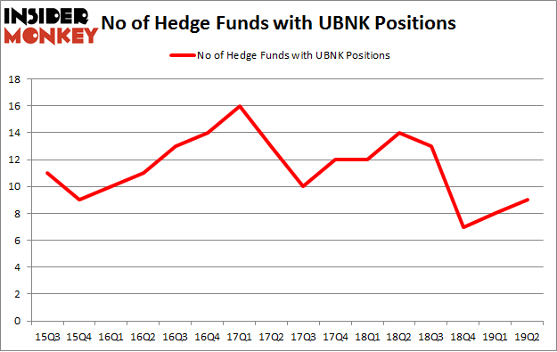No of Hedge Funds with UBNK Positions
