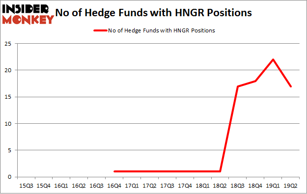 No of Hedge Funds with HNGR Positions
