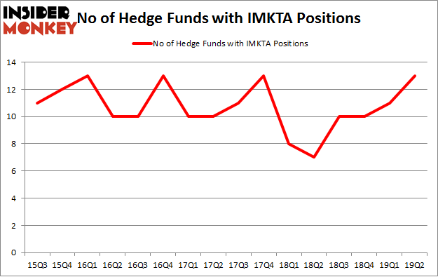 No of Hedge Funds with IMKTA Positions