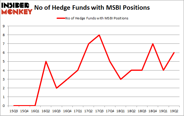 No of Hedge Funds with MSBI Positions