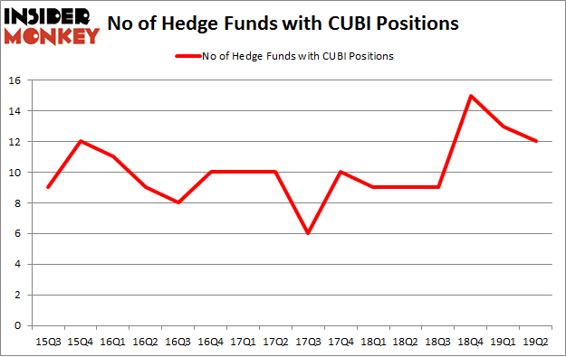 No of Hedge Funds with CUBI Positions