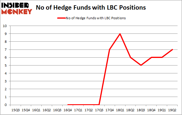 No of Hedge Funds with LBC Positions