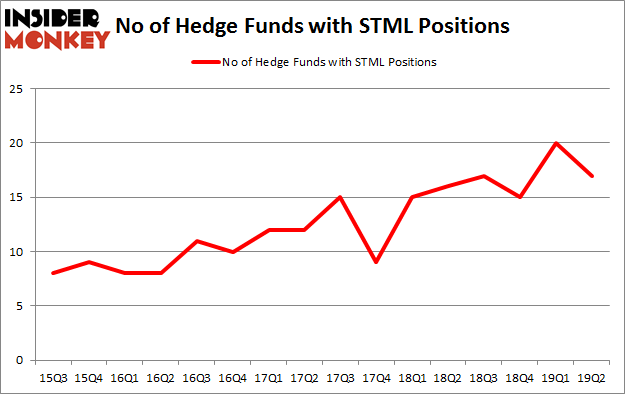 No of Hedge Funds with STML Positions