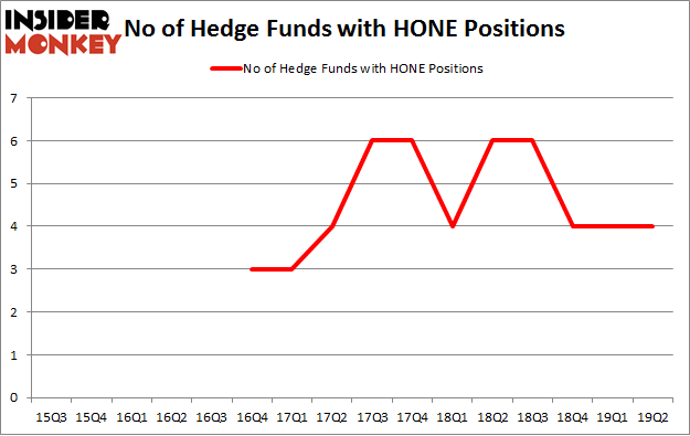 No of Hedge Funds with HONE Positions