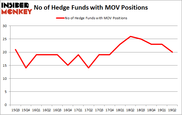No of Hedge Funds with MOV Positions