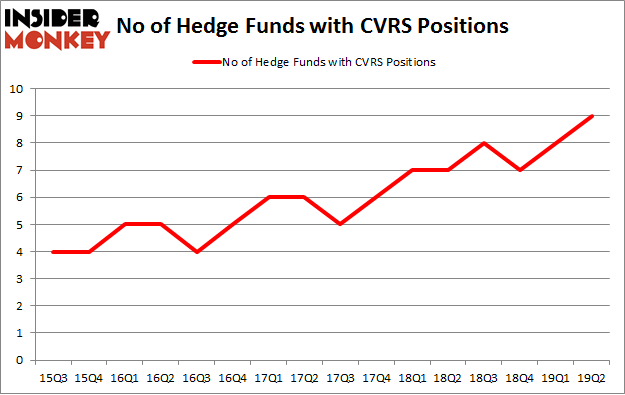 No of Hedge Funds with CVRS Positions