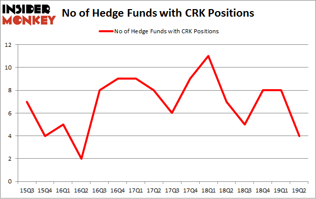 No of Hedge Funds with CRK Positions