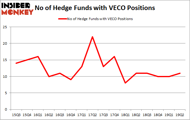 No of Hedge Funds with VECO Positions