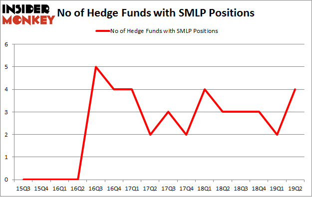 No of Hedge Funds with SMLP Positions