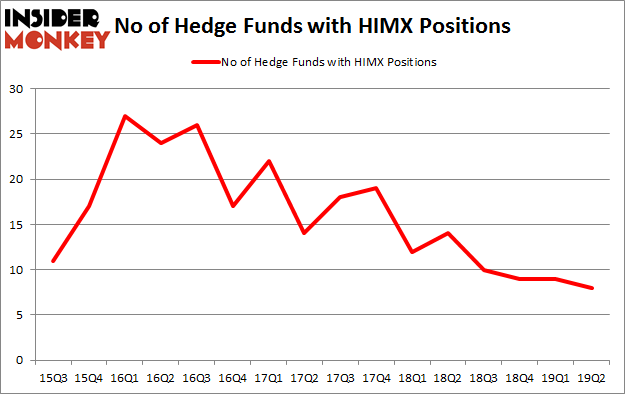 No of Hedge Funds with HIMX Positions