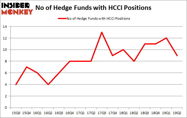 No of Hedge Funds with HCCI Positions