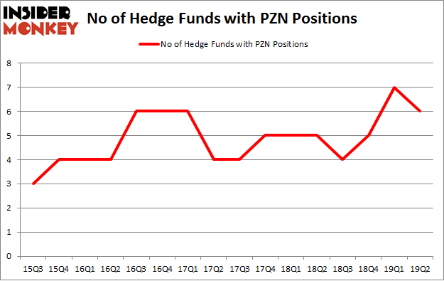 No of Hedge Funds with PZN Positions