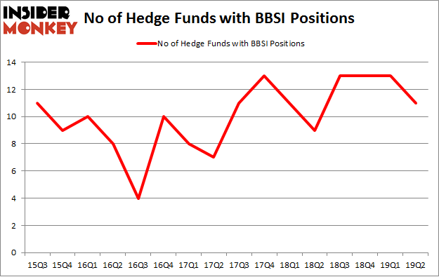 No of Hedge Funds with BBSI Positions