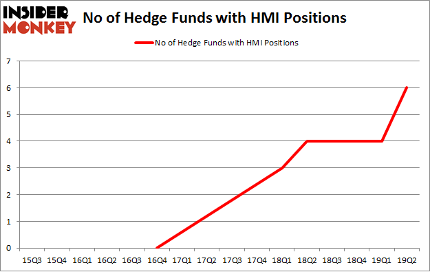 No of Hedge Funds with HMI Positions