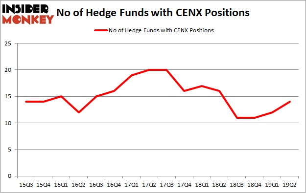 No of Hedge Funds with CENX Positions